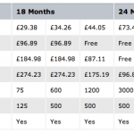 Has O2 UK pulled a #totalfail with iPhone 3GS pricing?